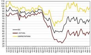 Evolución del índice de confianza del consumidor