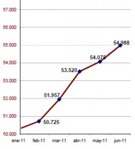 Evolución del empleo en agencias de viajes (2011)